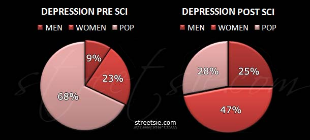 The incidence rate of depression before and after spinal cord injury doubles