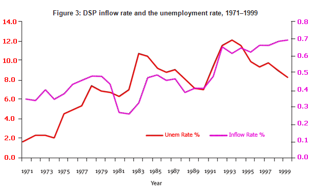 disability support pension inflow and unemployment rates