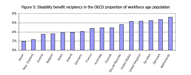 Proportion of workfoce age population DSP recipients per country