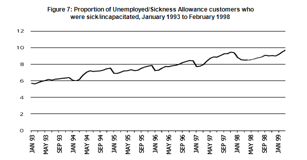 proportion of unemployed sickness allowance customers 1993-1998