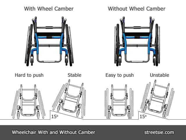 Manual wheelchair sideways stability wheel camber