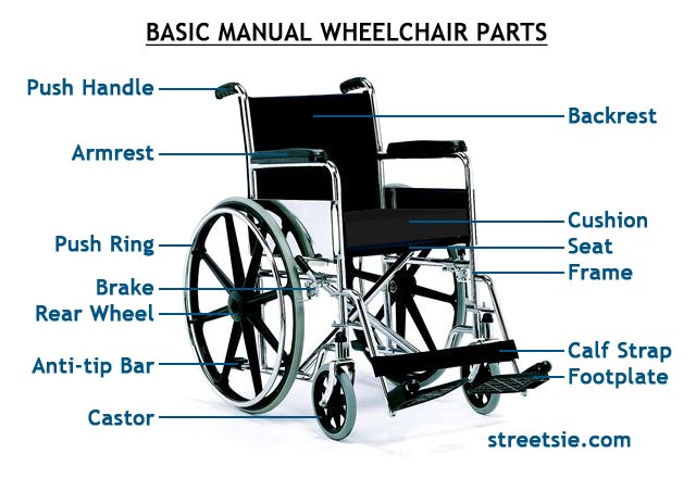 Basic Manual Wheelchair Design Parts